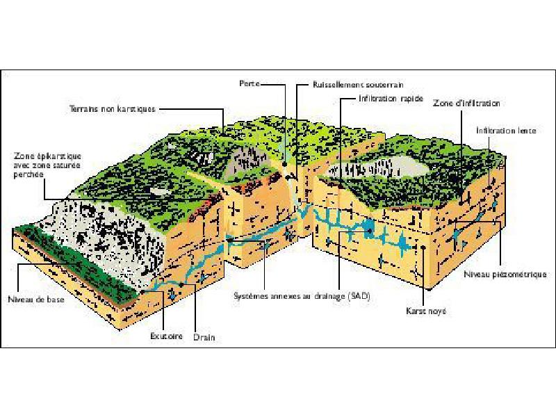 Karst de La Rochefoucauld et réseau karstique de la Touvre