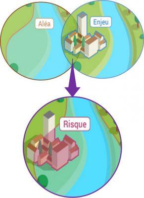 Schéma aléas / risques / enjeux d'une inondation