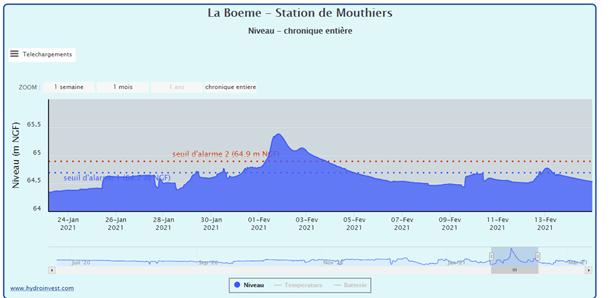 Evolution du niveau de la Boëme - Inondations février 2021